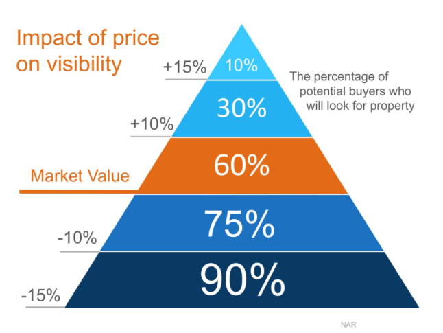 Pricing Impact